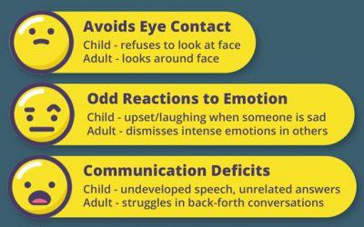 5 Symptoms of Social Communication Deficits