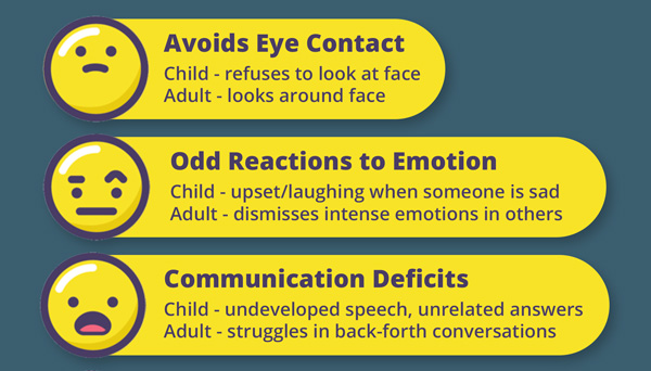 5 Symptoms of Social Communication Deficits